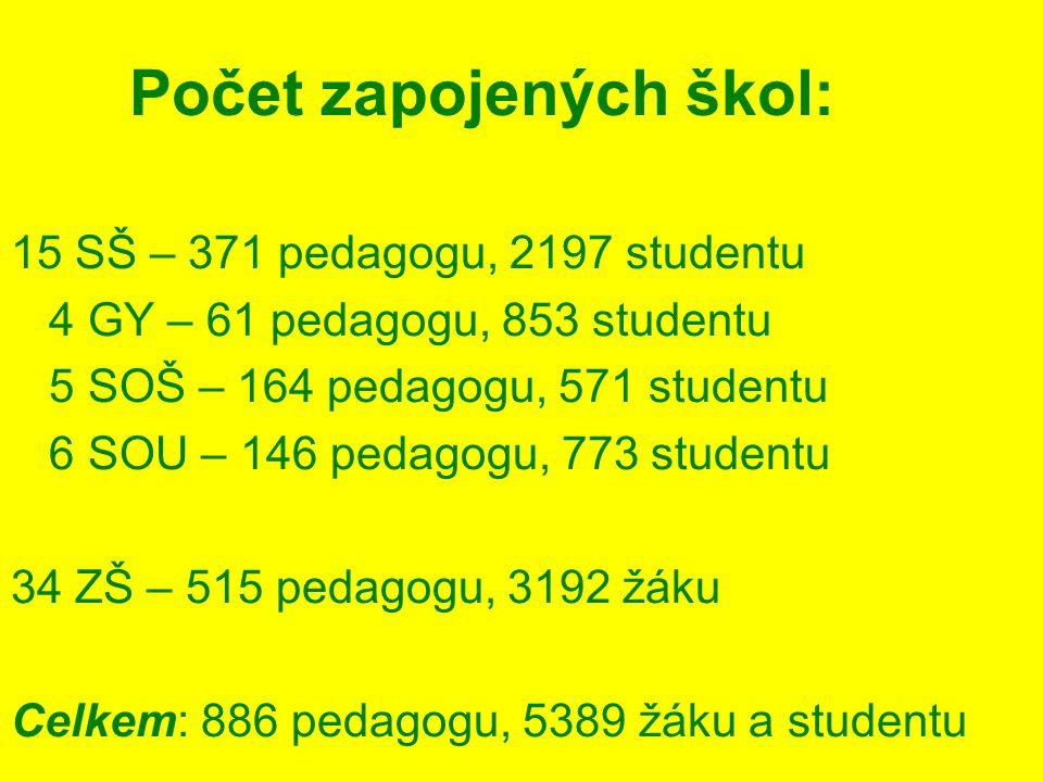 Počet zapojených škol: