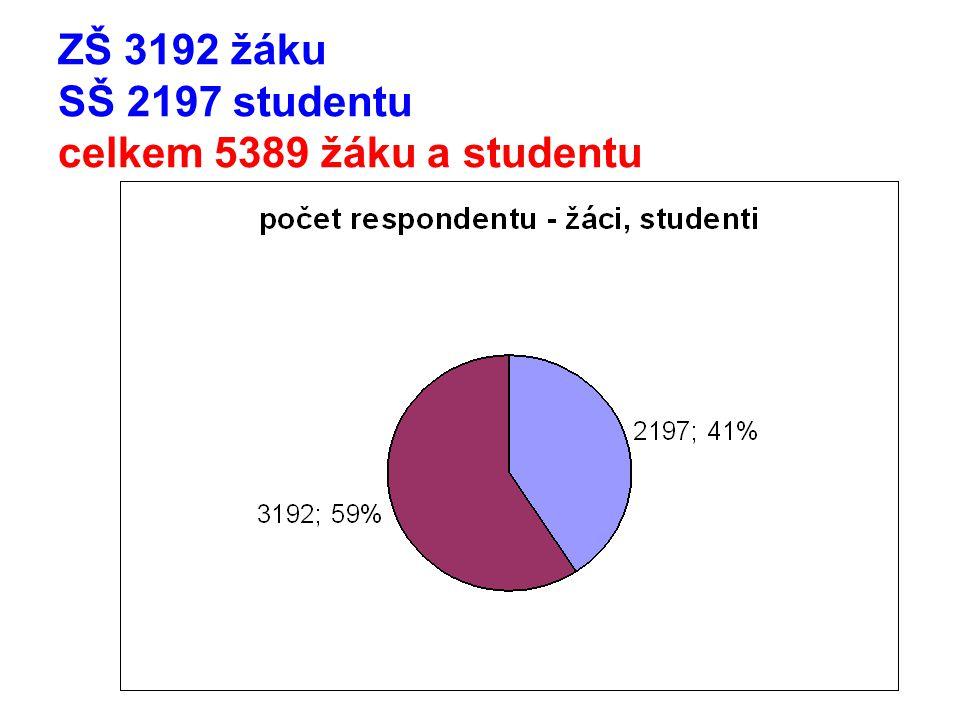 ZŠ 3192 žáku SŠ 2197 studentu celkem 5389 žáku a studentu