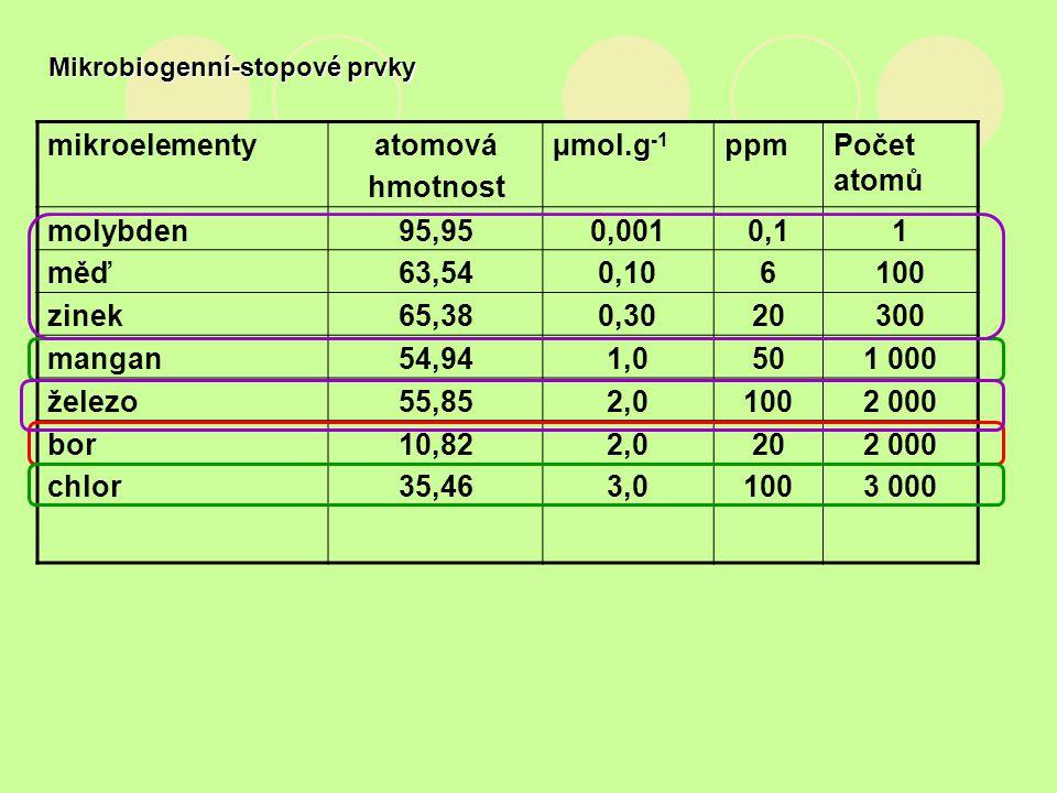 Mikrobiogenní-stopové prvky
