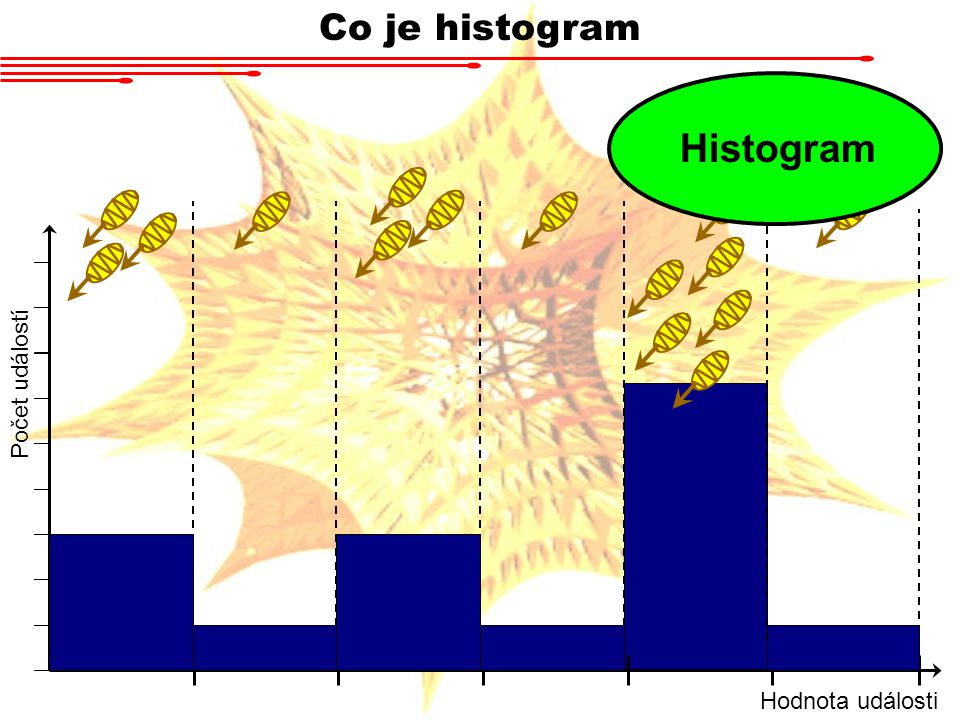 Co je histogram Histogram Počet událostí Hodnota události