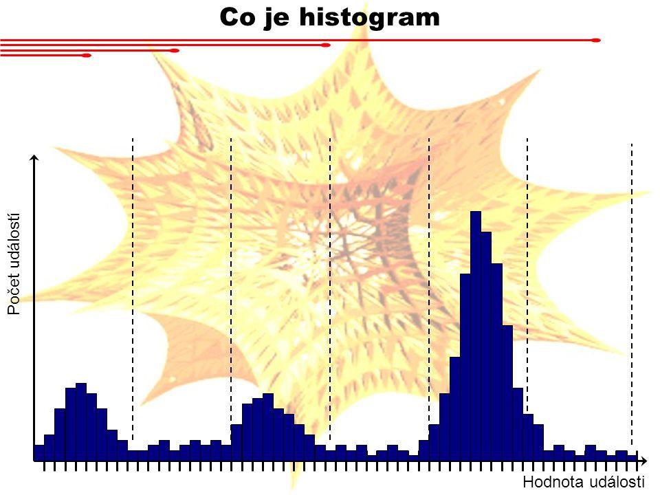 Co je histogram Počet událostí Hodnota události