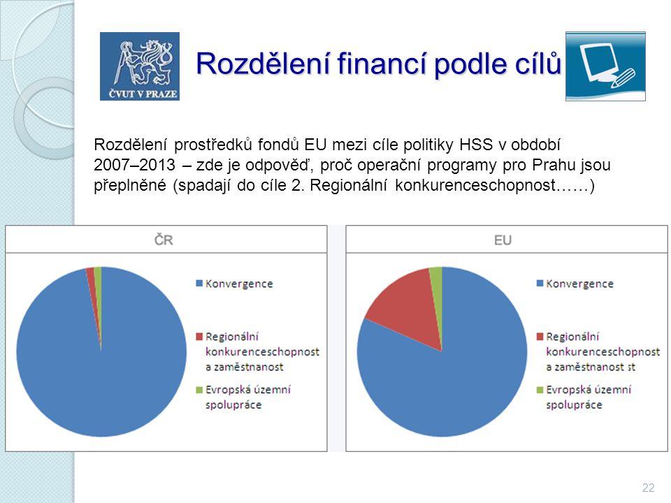 Rozdělení financí podle cílů