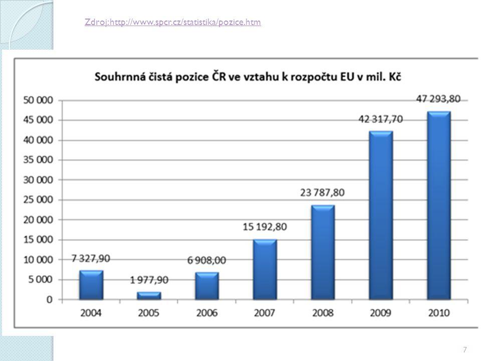 Zdroj: http://www.spcr.cz/statistika/pozice.htm