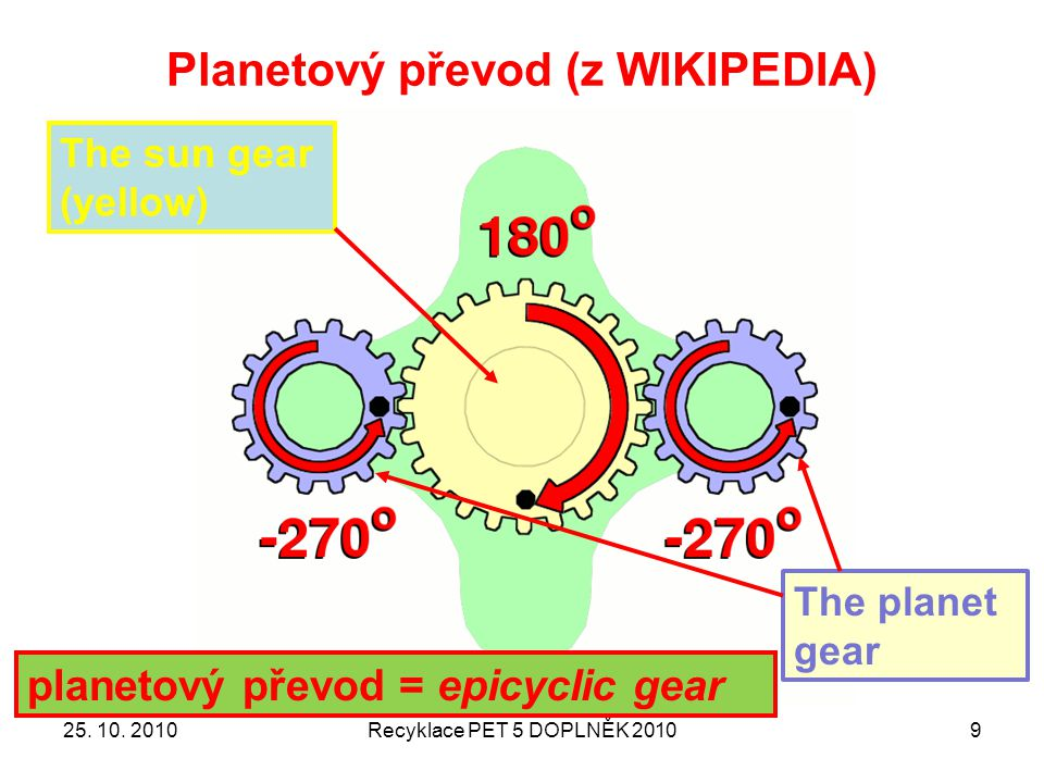 Planetový převod (z WIKIPEDIA)