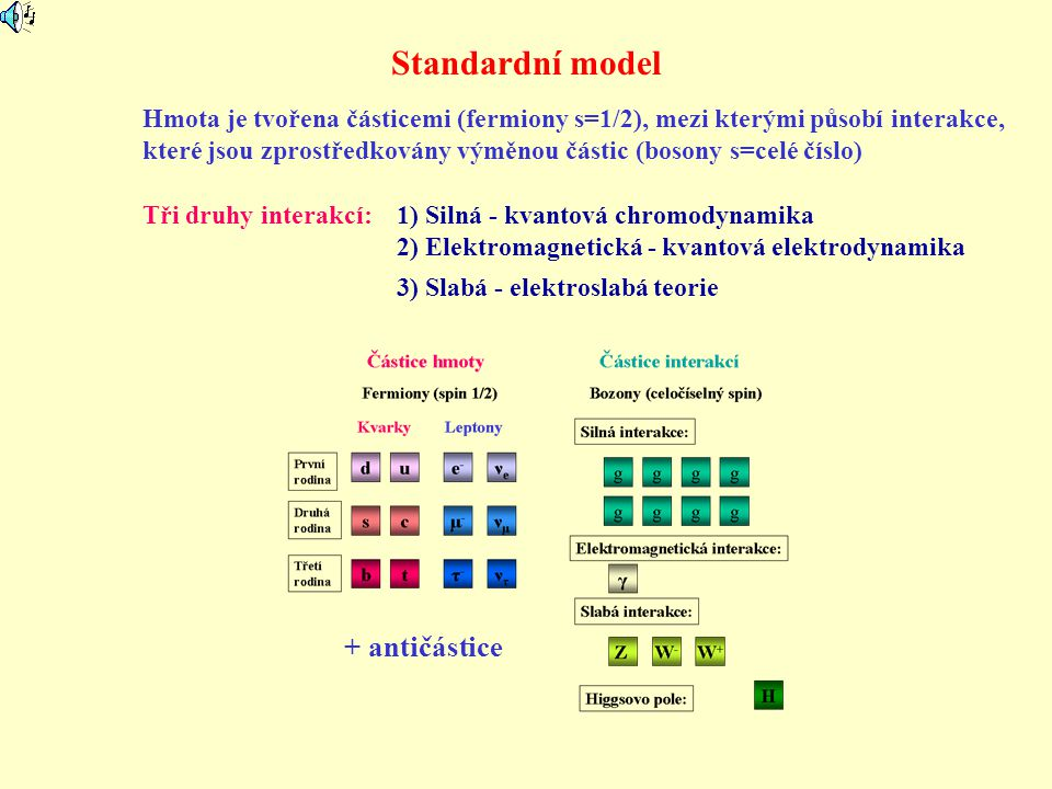 Standardní model + antičástice