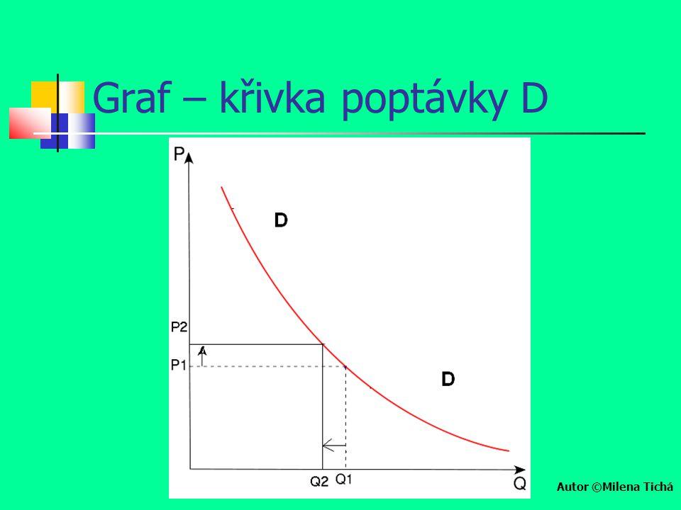 Graf – křivka poptávky D