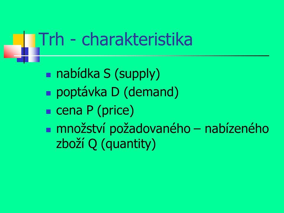 Trh - charakteristika nabídka S (supply) poptávka D (demand)