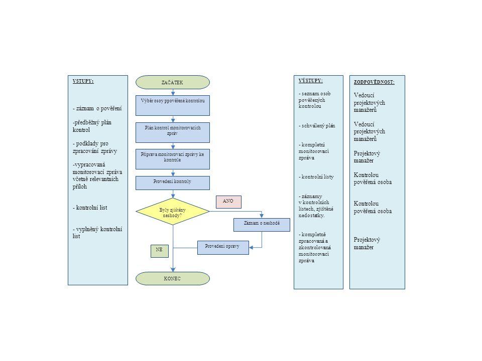 předběžný plán kontrol