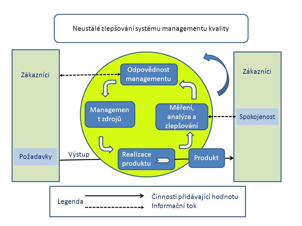 Neustálé zlepšování systému managementu kvality