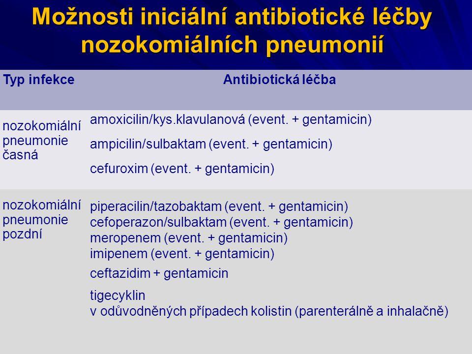 Možnosti iniciální antibiotické léčby nozokomiálních pneumonií