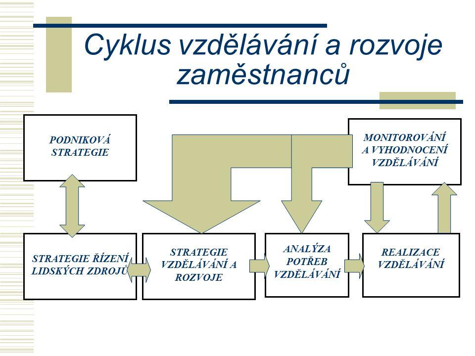 Cyklus vzdělávání a rozvoje zaměstnanců