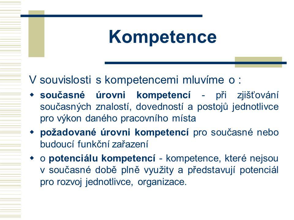 Kompetence V souvislosti s kompetencemi mluvíme o :