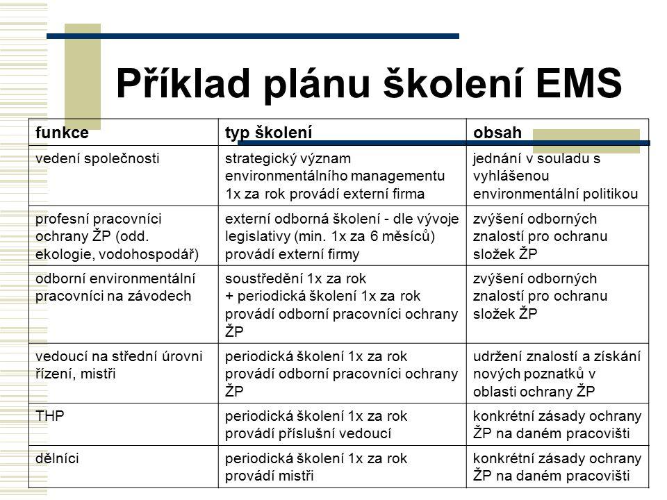 Příklad plánu školení EMS