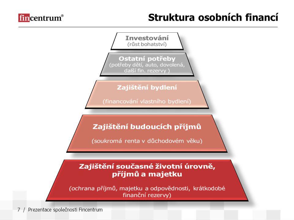 Struktura osobních financí