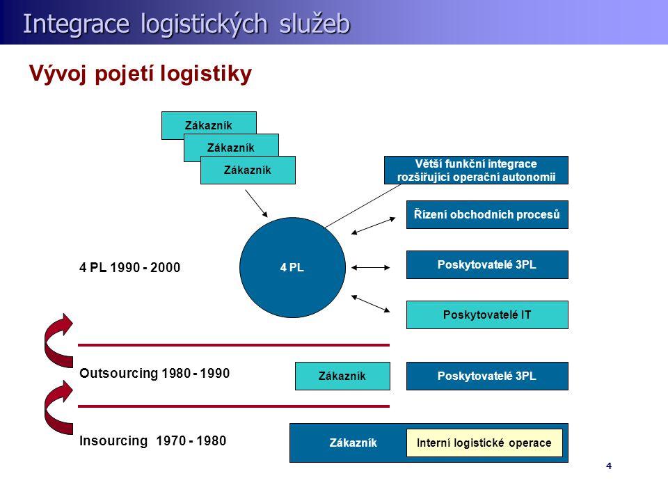 Vývoj pojetí logistiky