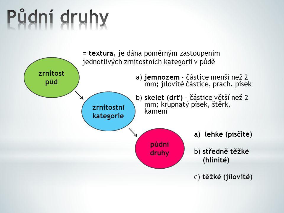 Půdní druhy = textura, je dána poměrným zastoupením jednotlivých zrnitostních kategorií v půdě. zrnitost půd.