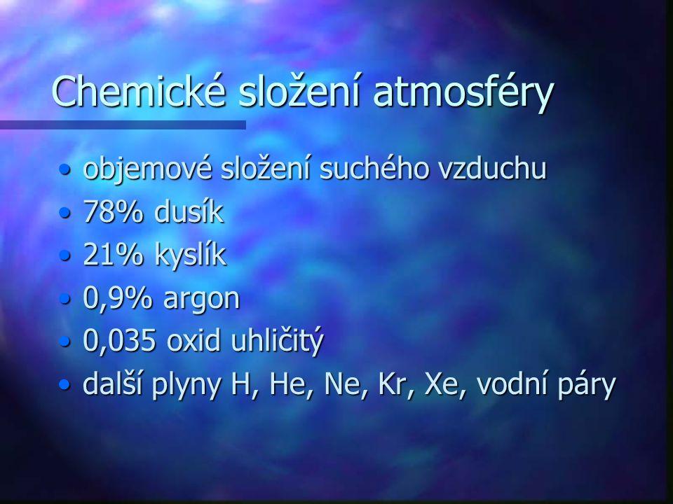 Chemické složení atmosféry