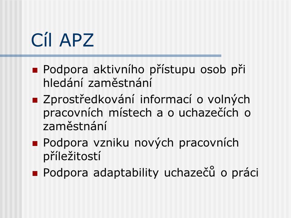 Cíl APZ Podpora aktivního přístupu osob při hledání zaměstnání