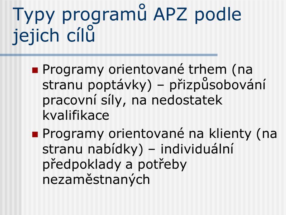 Typy programů APZ podle jejich cílů