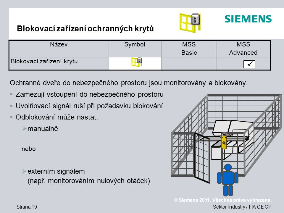 Blokovací zařízení ochranných krytů