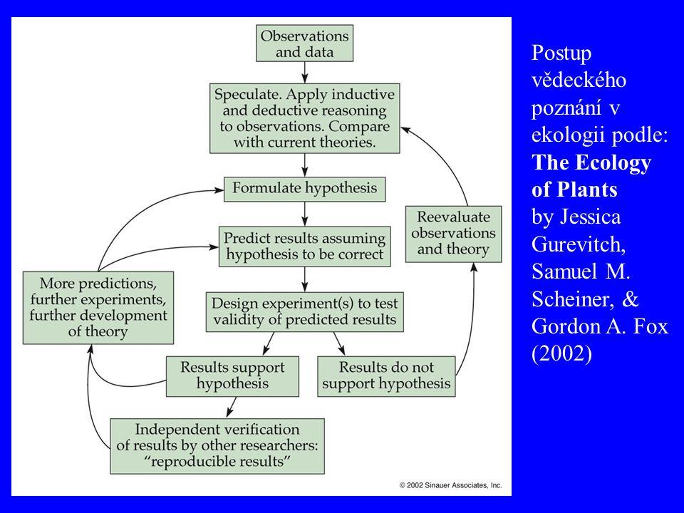 Postup vědeckého poznání v ekologii podle: