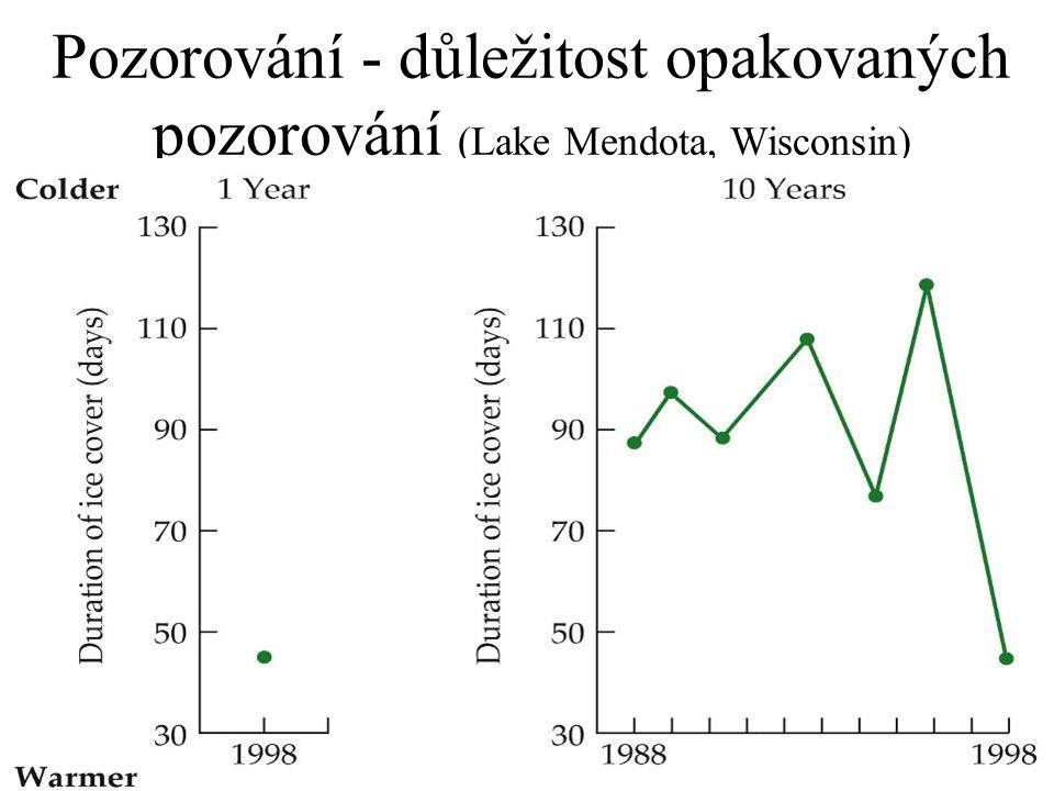 Pozorování - důležitost opakovaných pozorování (Lake Mendota, Wisconsin)