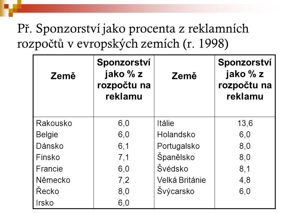 Sponzorství jako % z rozpočtu na reklamu