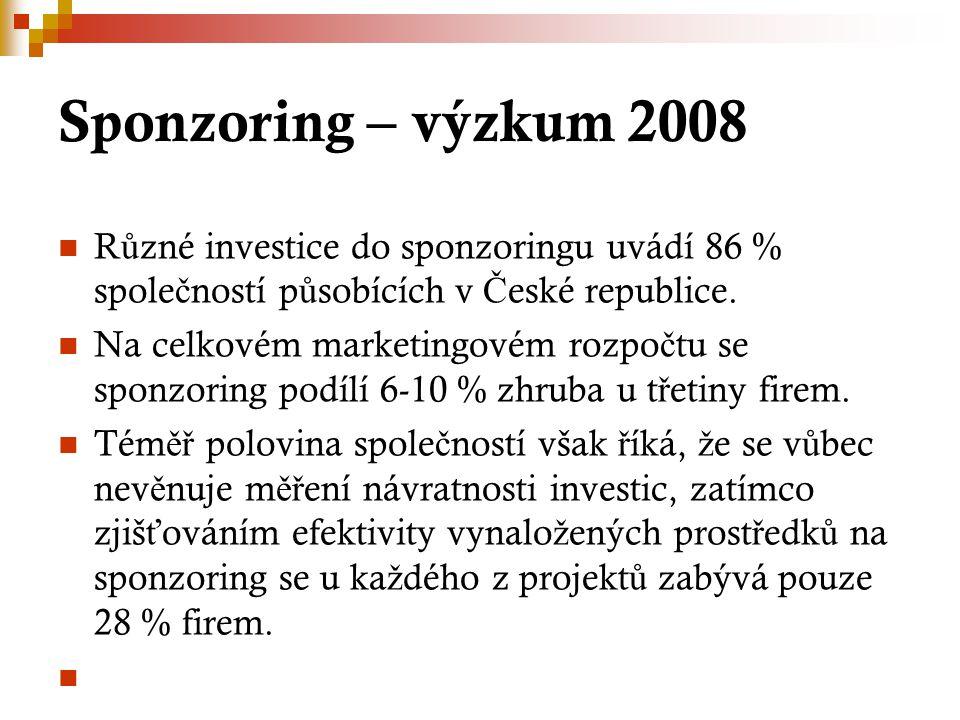 Sponzoring – výzkum 2008 Různé investice do sponzoringu uvádí 86 % společností působících v České republice.
