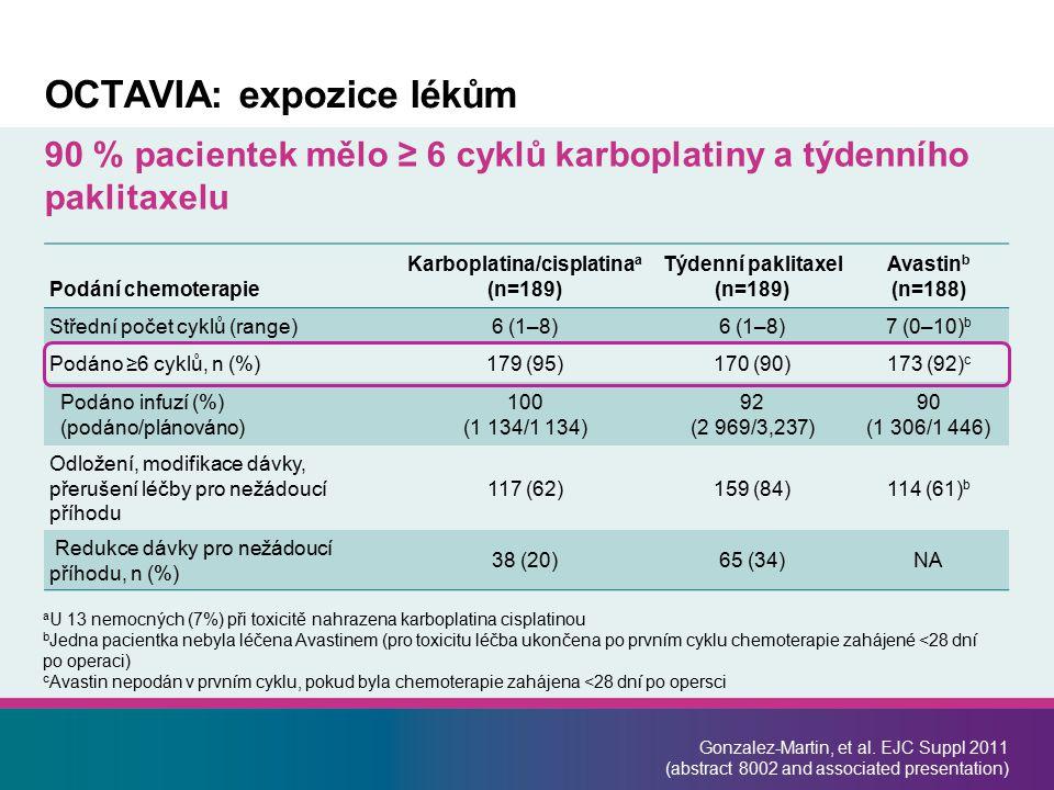 OCTAVIA: expozice lékům