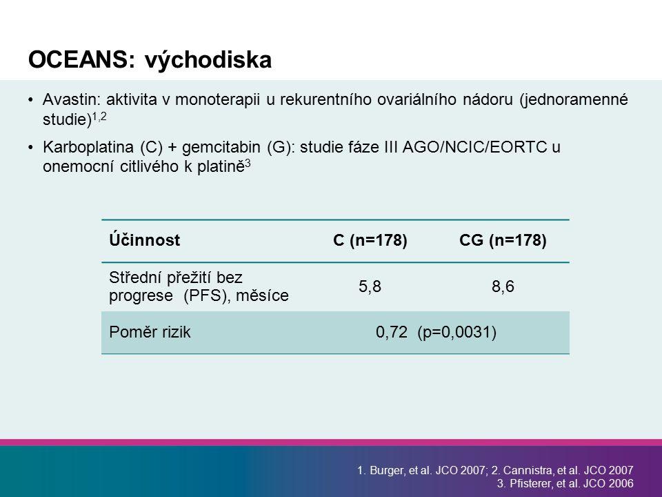 OCEANS: východiska Avastin: aktivita v monoterapii u rekurentního ovariálního nádoru (jednoramenné studie)1,2.
