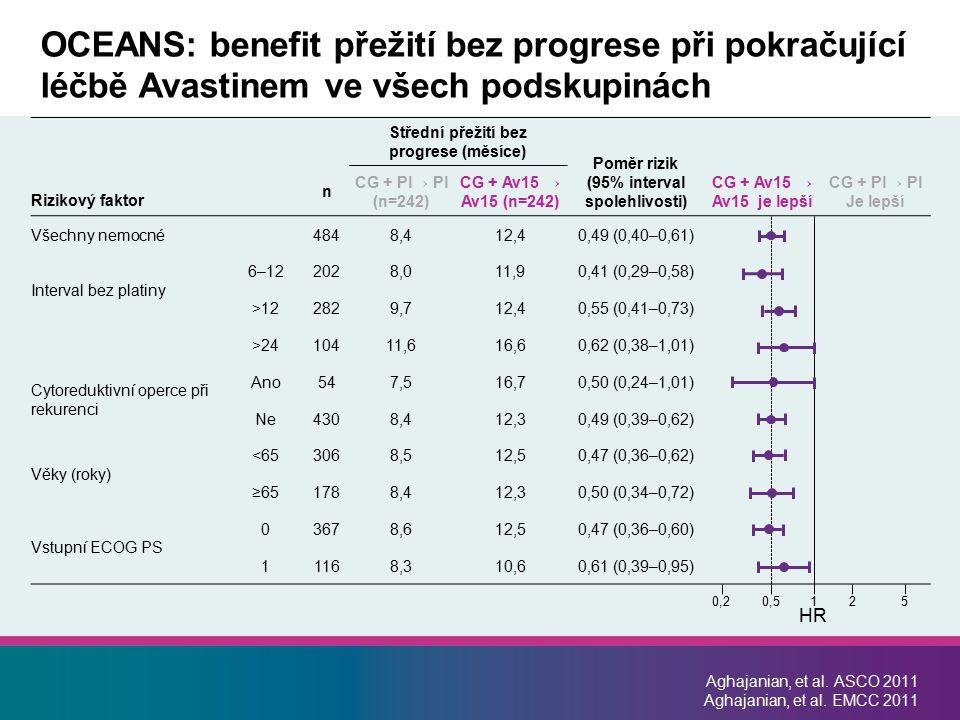 OCEANS: benefit přežití bez progrese při pokračující léčbě Avastinem ve všech podskupinách
