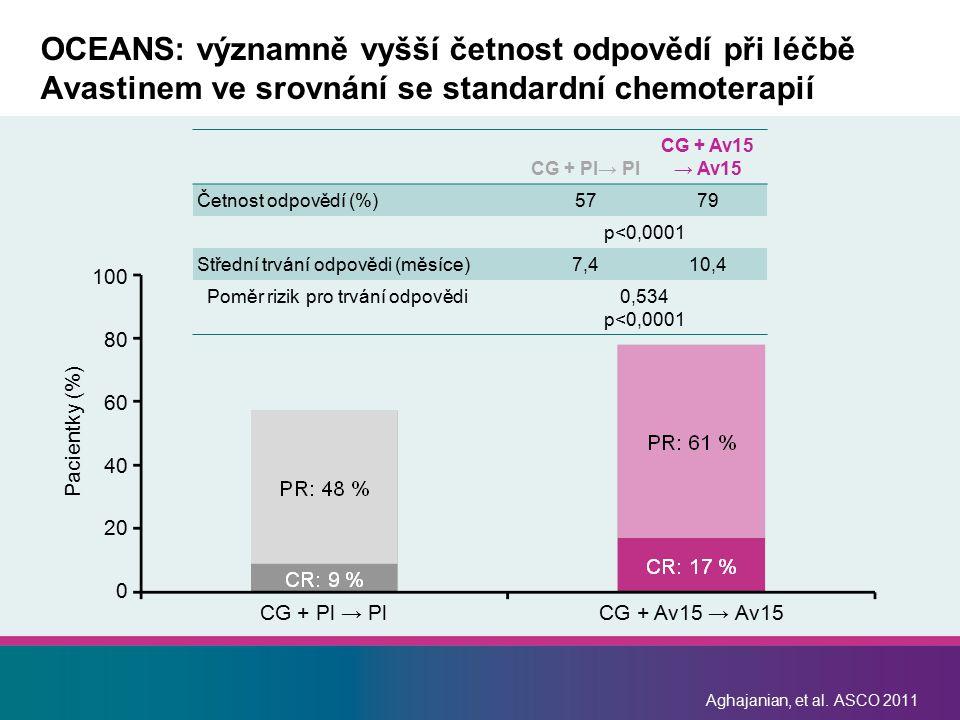 OCEANS: významně vyšší četnost odpovědí při léčbě Avastinem ve srovnání se standardní chemoterapií