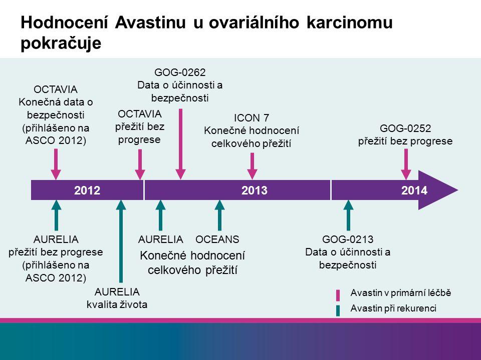 Hodnocení Avastinu u ovariálního karcinomu pokračuje