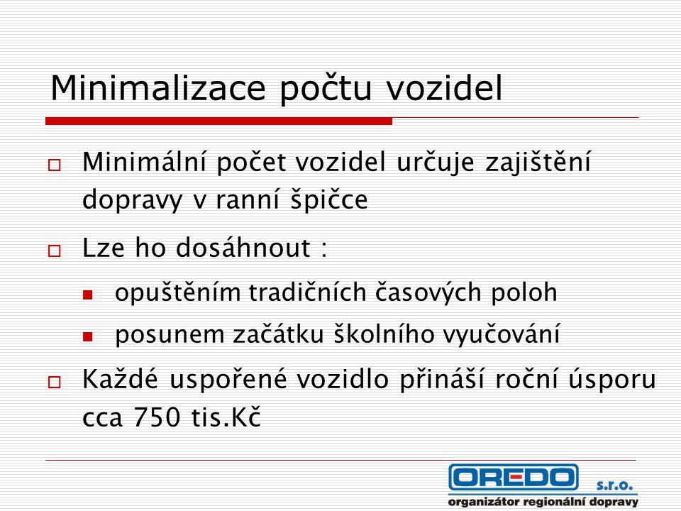 Minimalizace počtu vozidel