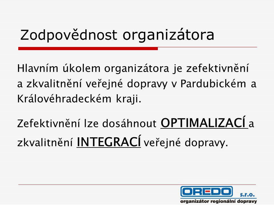 Zodpovědnost organizátora