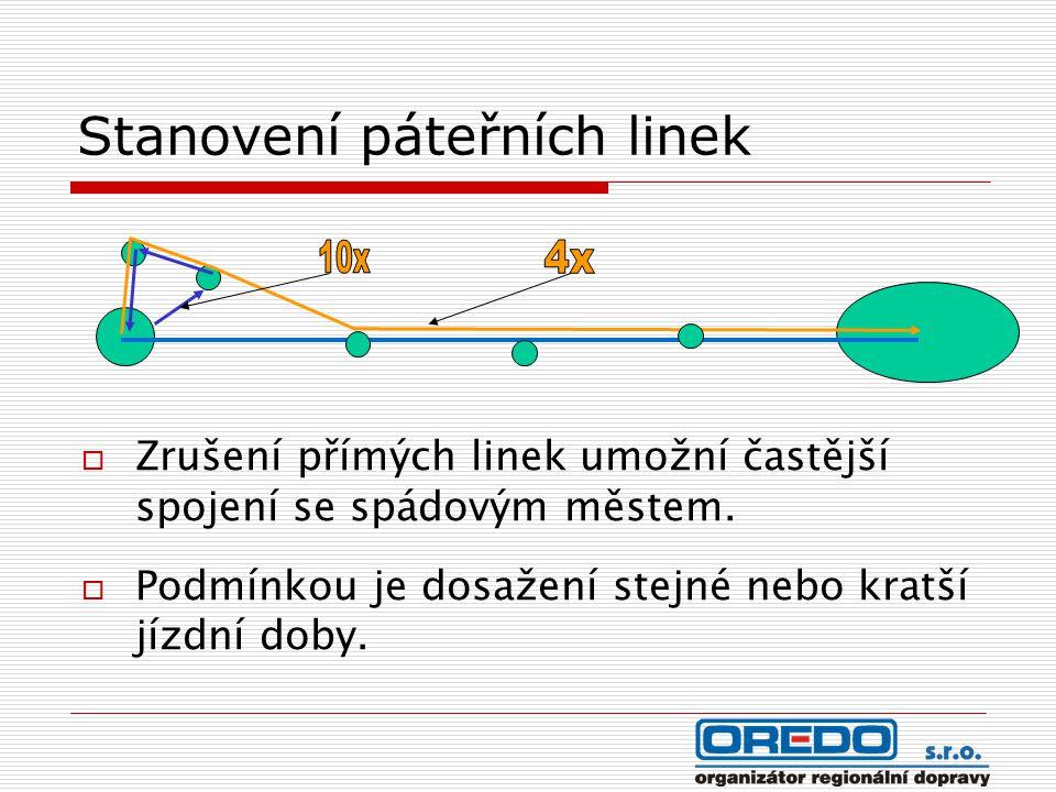 Stanovení páteřních linek