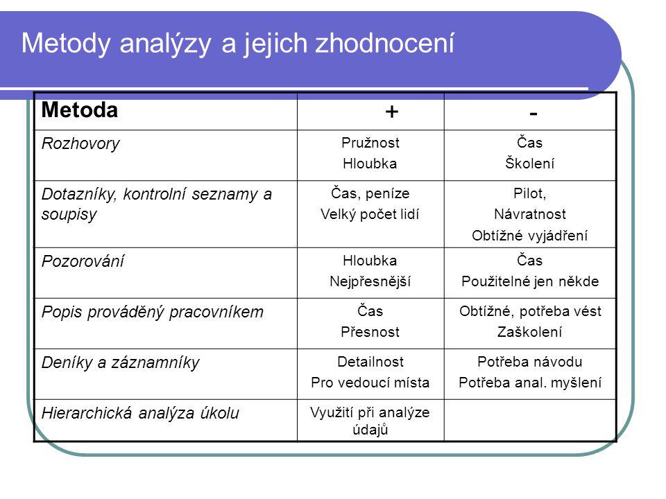 Metody analýzy a jejich zhodnocení
