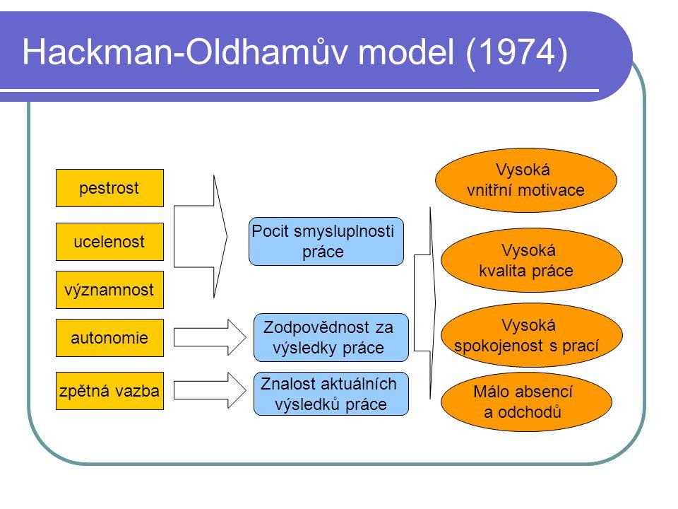 Hackman-Oldhamův model (1974)