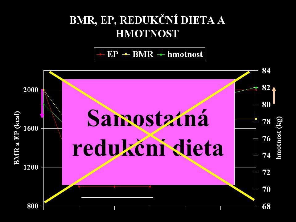 Samostatná redukční dieta