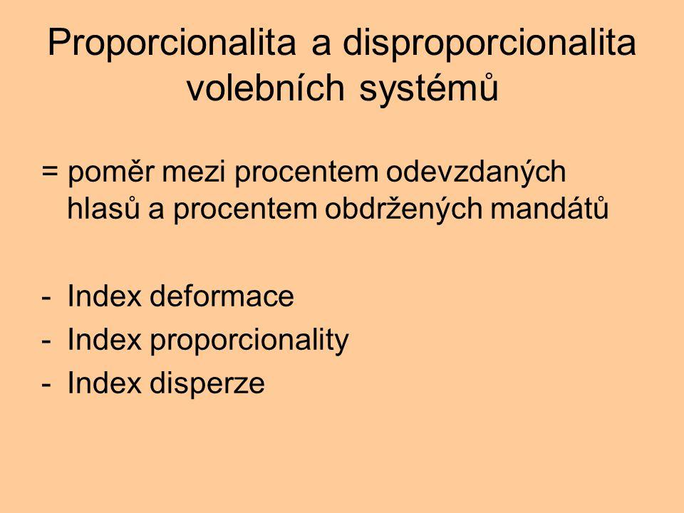 Proporcionalita a disproporcionalita volebních systémů