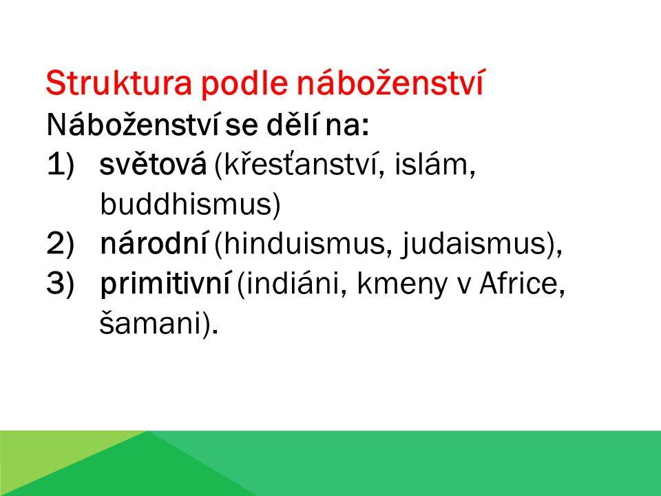 Struktura podle náboženství Náboženství se dělí na: