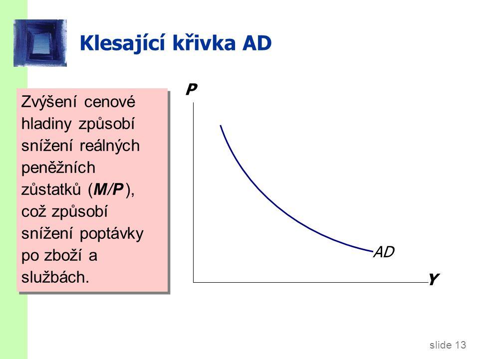 Posun křivky AD Zvýšení nabídky peněz posune křivku AD doprava. P Y