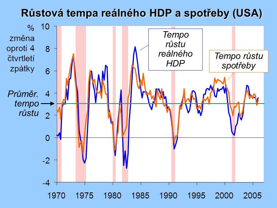 Tempa růstu reálného HDP, spotřeby a investic (USA)