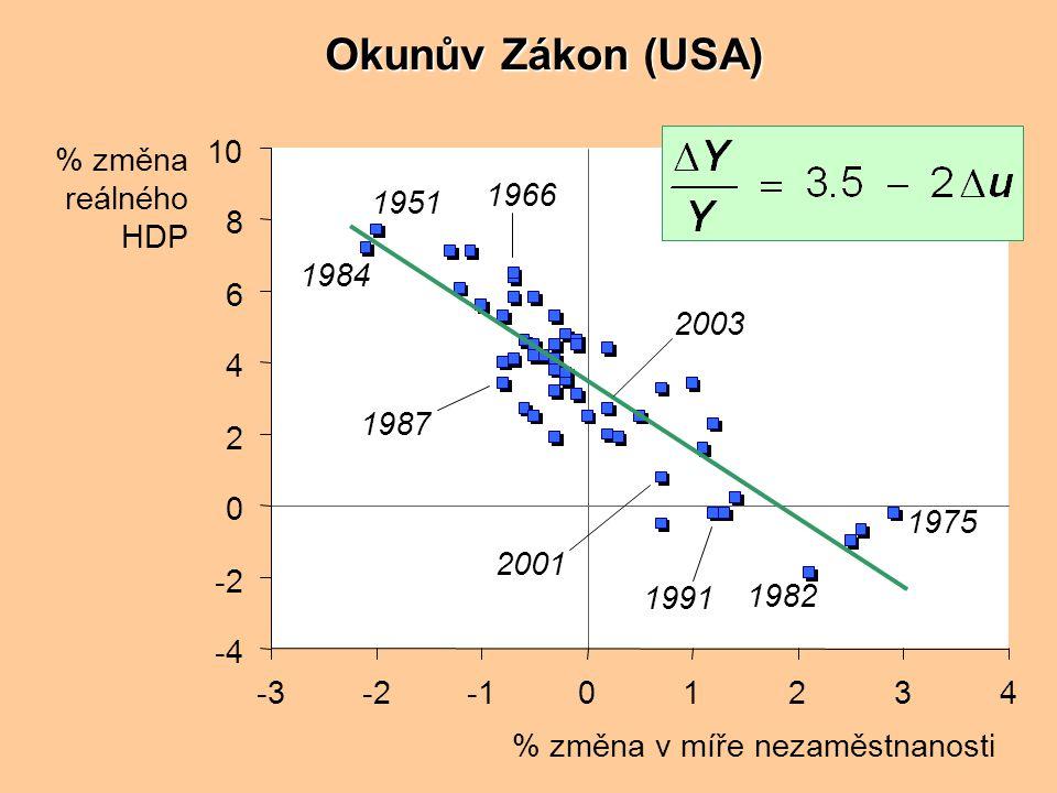 Časové horizonty v makroekonomii