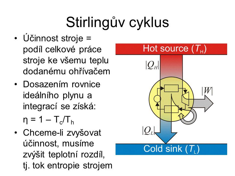 Stirlingův cyklus Účinnost stroje = podíl celkové práce stroje ke všemu teplu dodanému ohřívačem.