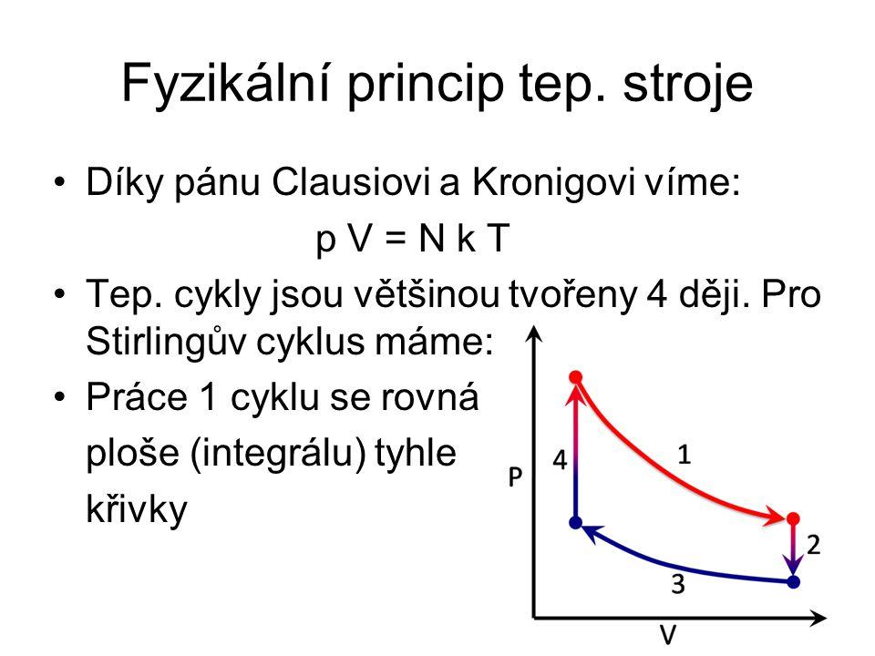 Fyzikální princip tep. stroje