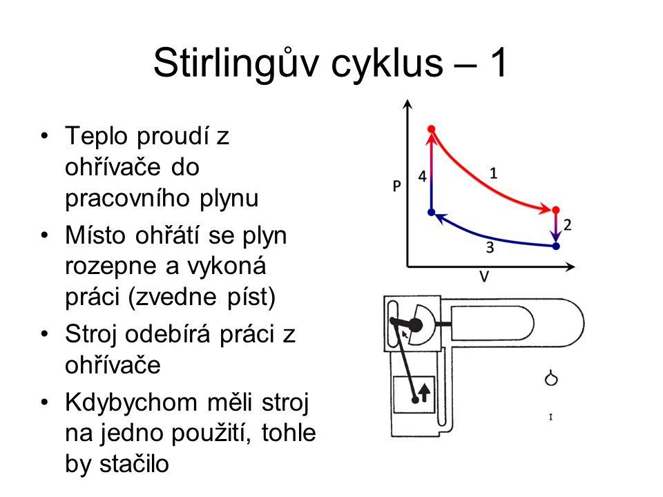 Stirlingův cyklus – 1 Teplo proudí z ohřívače do pracovního plynu