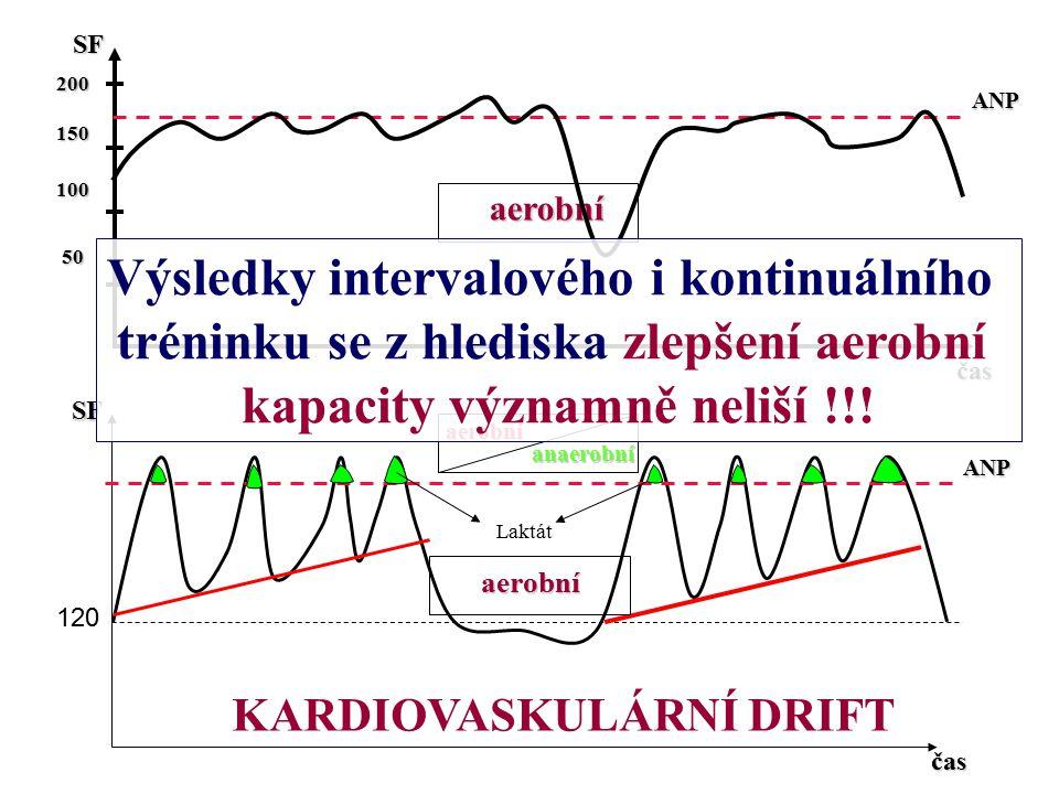 Výsledky intervalového i kontinuálního