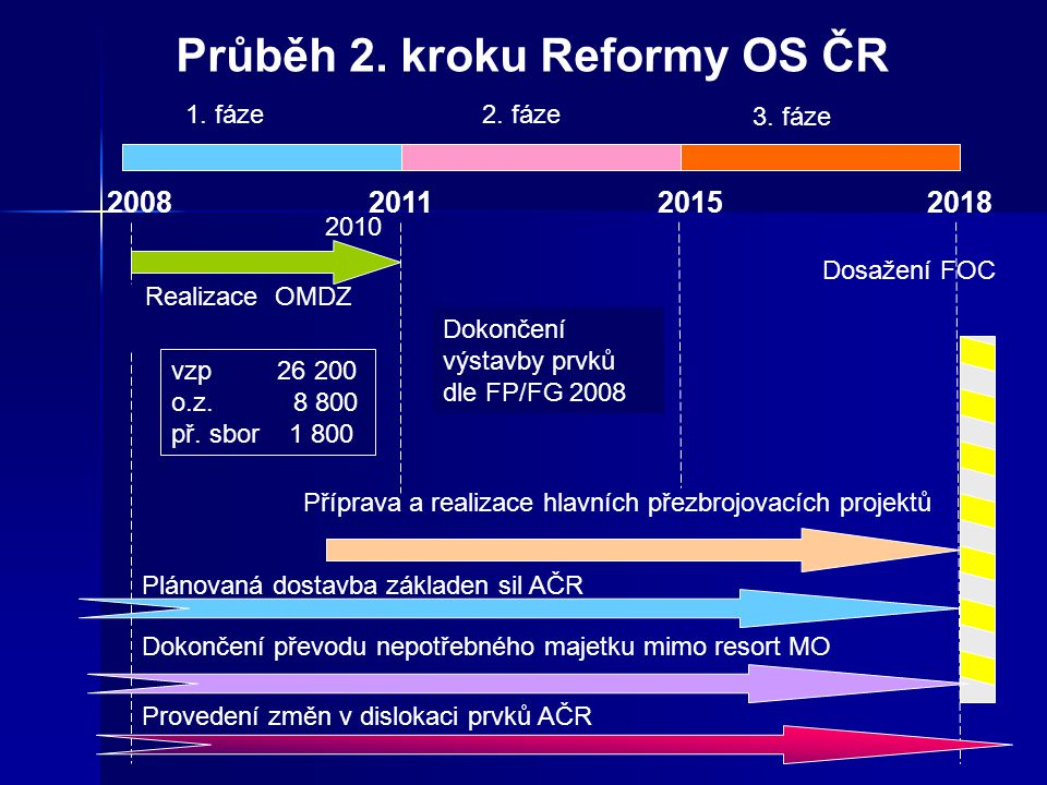 Průběh 2. kroku Reformy OS ČR
