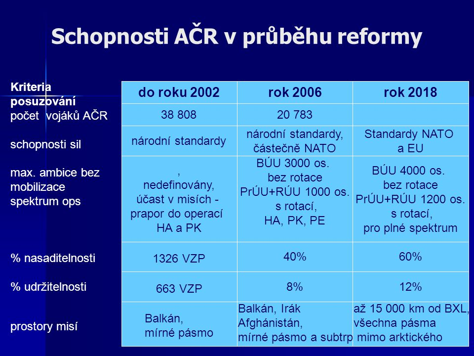 Schopnosti AČR v průběhu reformy